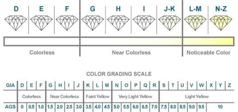 clarity and color chart don t shop for a without reading about choosing