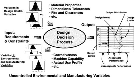 engineering pattern makers tools 4 methods theories and tools theoretical foundations