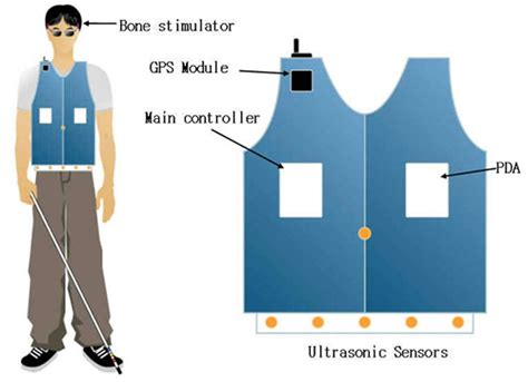 Blind Assistive Technology Development Of Wearable Guide System For The Blind
