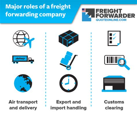 air freight forwarding company their in the import and export process