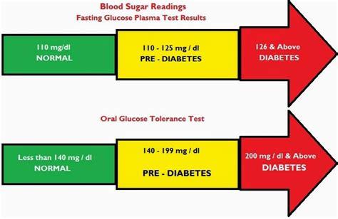 blood sugar symptoms normal blood sugar levels