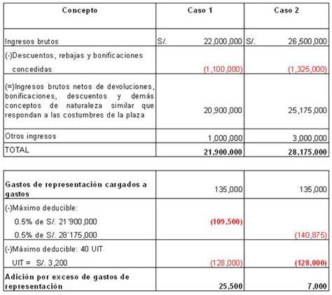 tabla impuesto renta quinta categoria 2016 peru 2016 tabla para calcular el impuesto renta 5ta categoria