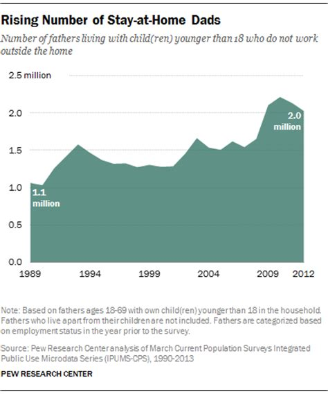 fewer stay at home dads in u s since recession study