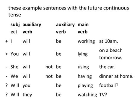 pattern of future perfect continuous tense future continuous tense