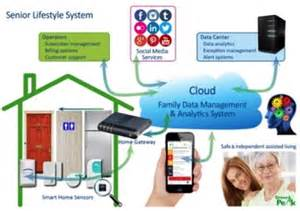 Connected Care In Europe Of Things Healthcare Zigbee And Senior Lifestyle