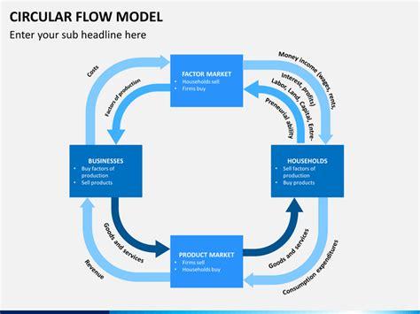 a circular flow diagram is a model that a circular flow diagram is a model that 28 images