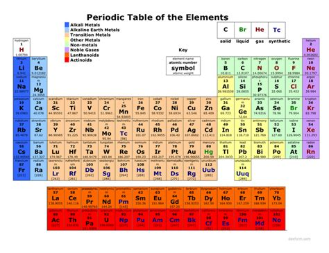 printable periodic table excel periodic table download free documents for pdf word and