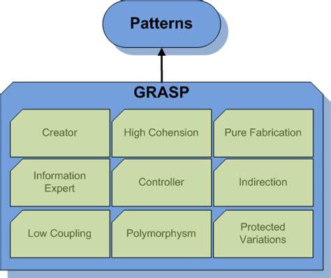 software design pattern grasp dizajn paterni učim programiranje