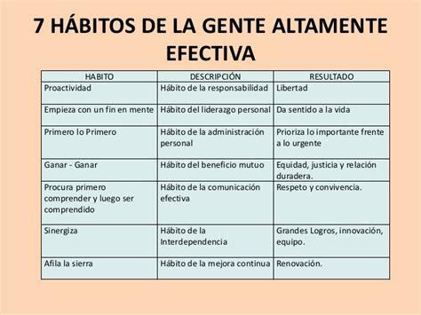 Resumen 7 Habitos by 7 Habitos De La Gente Altamente Efectiva