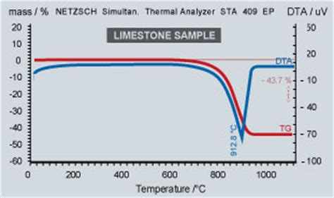thermal decomposition to compose ceramics ceramic research company