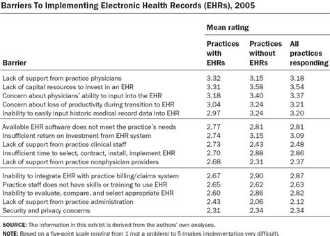system usability scale template healthcare technology news nist ehr usability guide