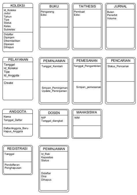 warbrain design 4 catatan kuliah mbo kasus analisis