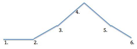 animal farm plot diagram 10 animal farm plot diagram