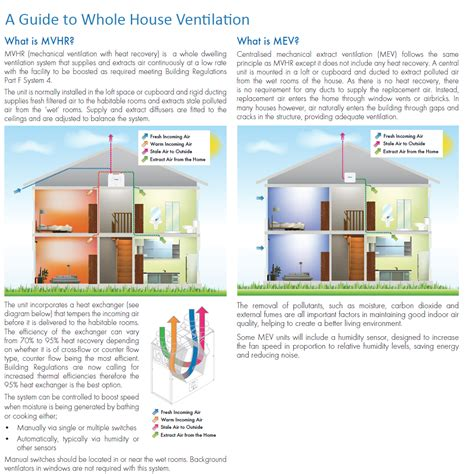 decorating whole house where to start whole house mechanical ventilation a guide