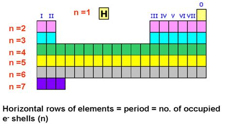 Period In The Periodic Table by Mypchem The Periodic Table