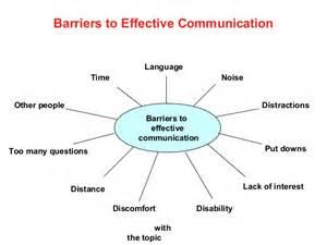 effective communication presentation