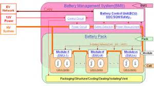 Electric Vehicle Battery Management System Automotive Research Testing Center Research