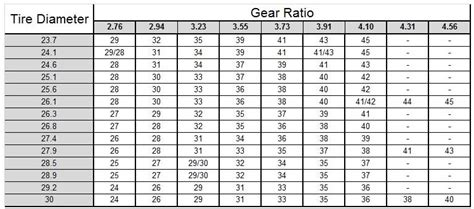 Jeep Gear Calculator Transmission Speedometer Gear Calculator Pictures To Pin