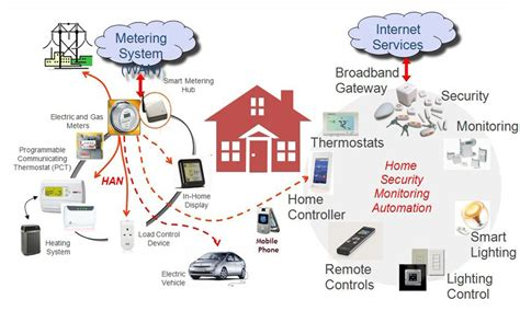 zigbee data acquisition energy consumption tempe