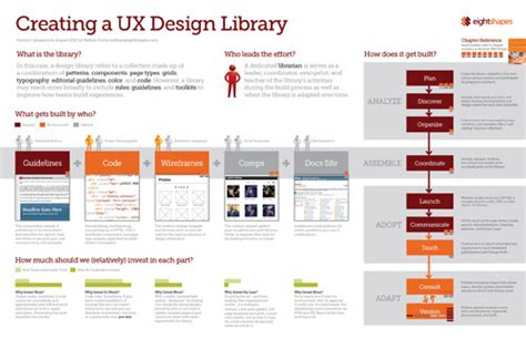 yahoo ui pattern library how to create a ux design library ux articles by uie