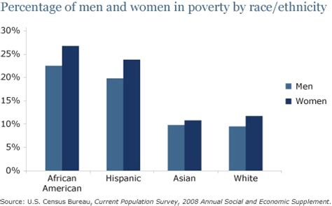 ratio of men to women in the united states percentage of men and women in poverty by race ethnicity