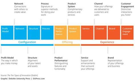 consumer pattern en francais using the ten types of innovation framework