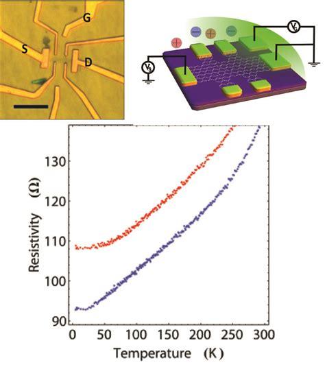 resistors temperature dependence europhysics news