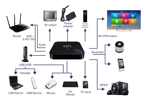 how to setup android tv box what is an android tv box coolthingsonline