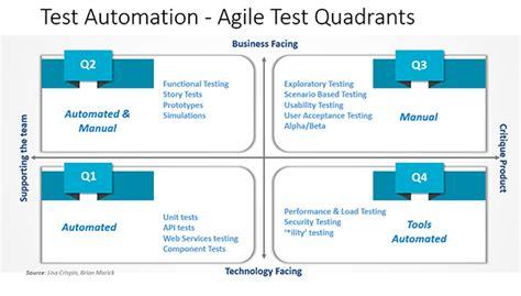 test automation agile test quadrants