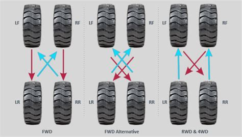 what pattern do you rotate tires tips for having the best tire rotation pattern and how to