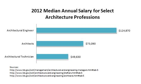 Landscape Architect Masters Salary Master Of Landscape Architect Salary 28 Images Salary
