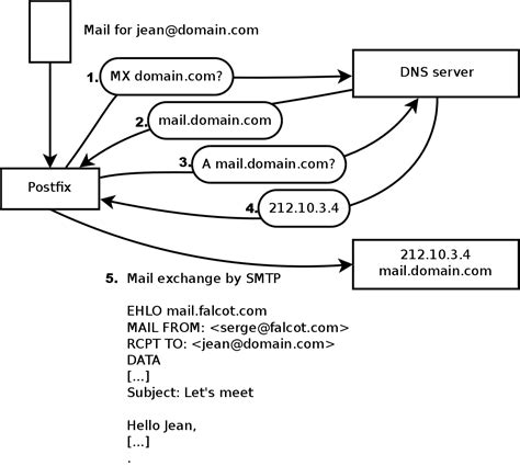 Mail Records Chapter 11 Network Services Postfix Apache Nfs Samba Squid Ldap Sip Xmpp Turn