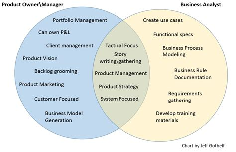 Business Analyst Mba Programs by Mba045 The Agile Ba Myths And Misconceptions