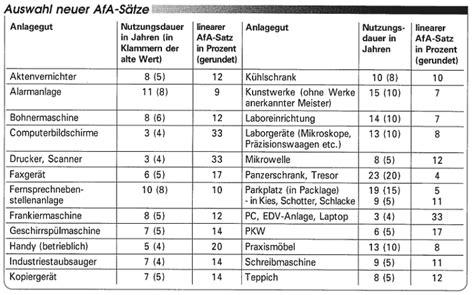 Neue Allgemeine Afa Tabelle Zum 1 Januar Die