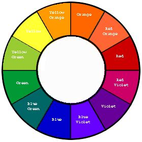 labeled color wheel color wheel and how to use it