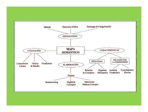 ejemplo de mapa semantico herramientas para el aprendizaje virtual