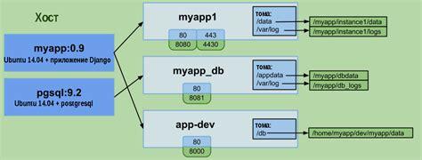docker tutorial in linux docker руководство для начинающих