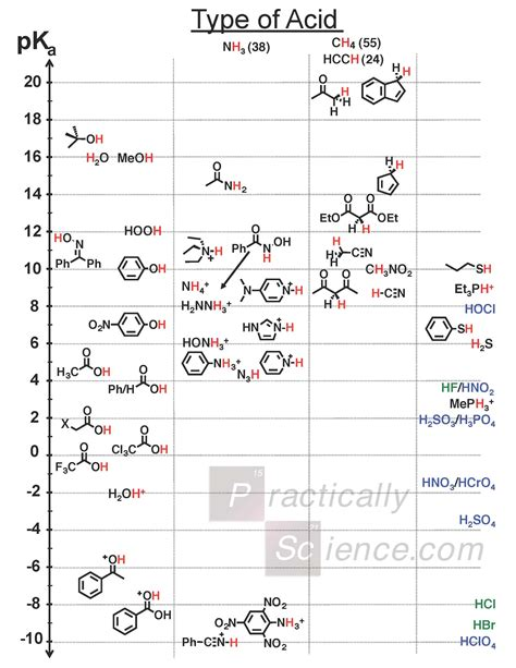 Pka Table by Pka Chart How To Use The Acidity Table To Estimate Pka S Ratelco