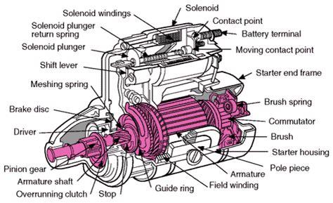 starter motor parts diagram mitsubishi starter motor diagram mitsubishi free engine