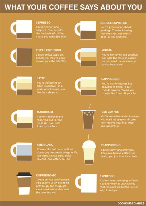 What Your Coffee Says About You | what your coffee says about you infographic daily