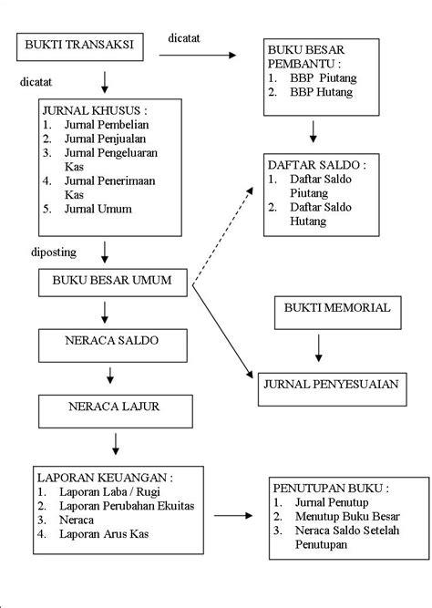 Menyelesaikan Siklus Akuntansi Perusahaan Dagang gambar siklus akuntansi perusahaan dagang rizky quot arcturus quot