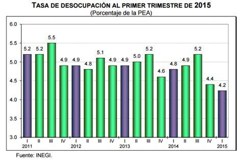 tasa de desempleo en el ultimo trimestre argentina 2016 cuarto trimestre economico mexico 2015 cuarto trimestre