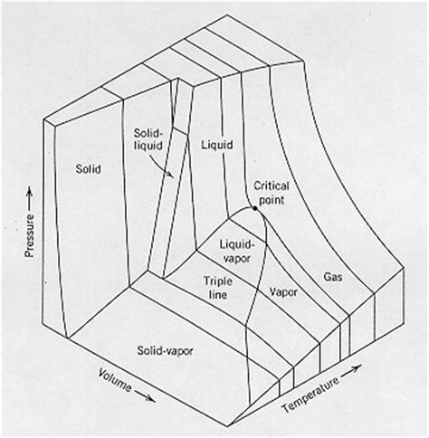 pvt phase diagram thermodynamics glossary pvt surface