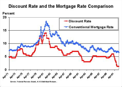 discount rates education what is the relationship between the discount