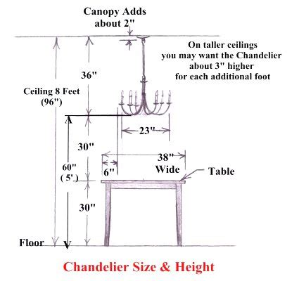 Ace Wrought Iron Chandelier Size And Height Guide Chandelier Sizing
