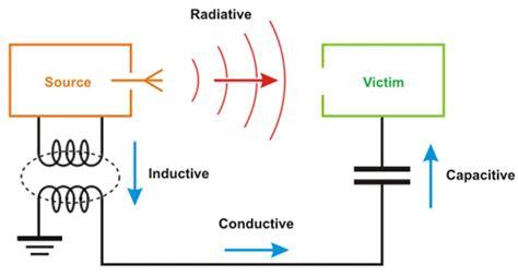 inductive coupling noise inductive coupling shielding 28 images practical shielding emc emi noise reduction earthing