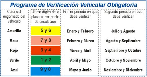 tarifas de verificacion vehicular en el estado de mexico atraso de verificaci 243 n vehicular en puebla blog de algo
