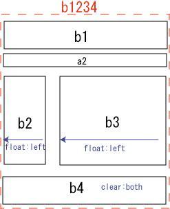 float div divとfloatで骨格を作る ドリル式ホームページの作り方