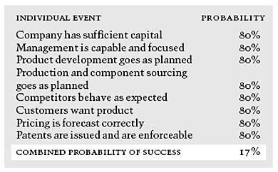 Harvard Mba Venture Capital by Kejora Series How Venture Capital Works Kejorakejora