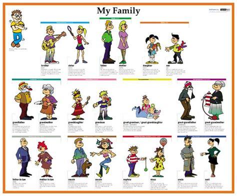 imagenes sobre la familia en ingles ingl 201 s en el aula my family